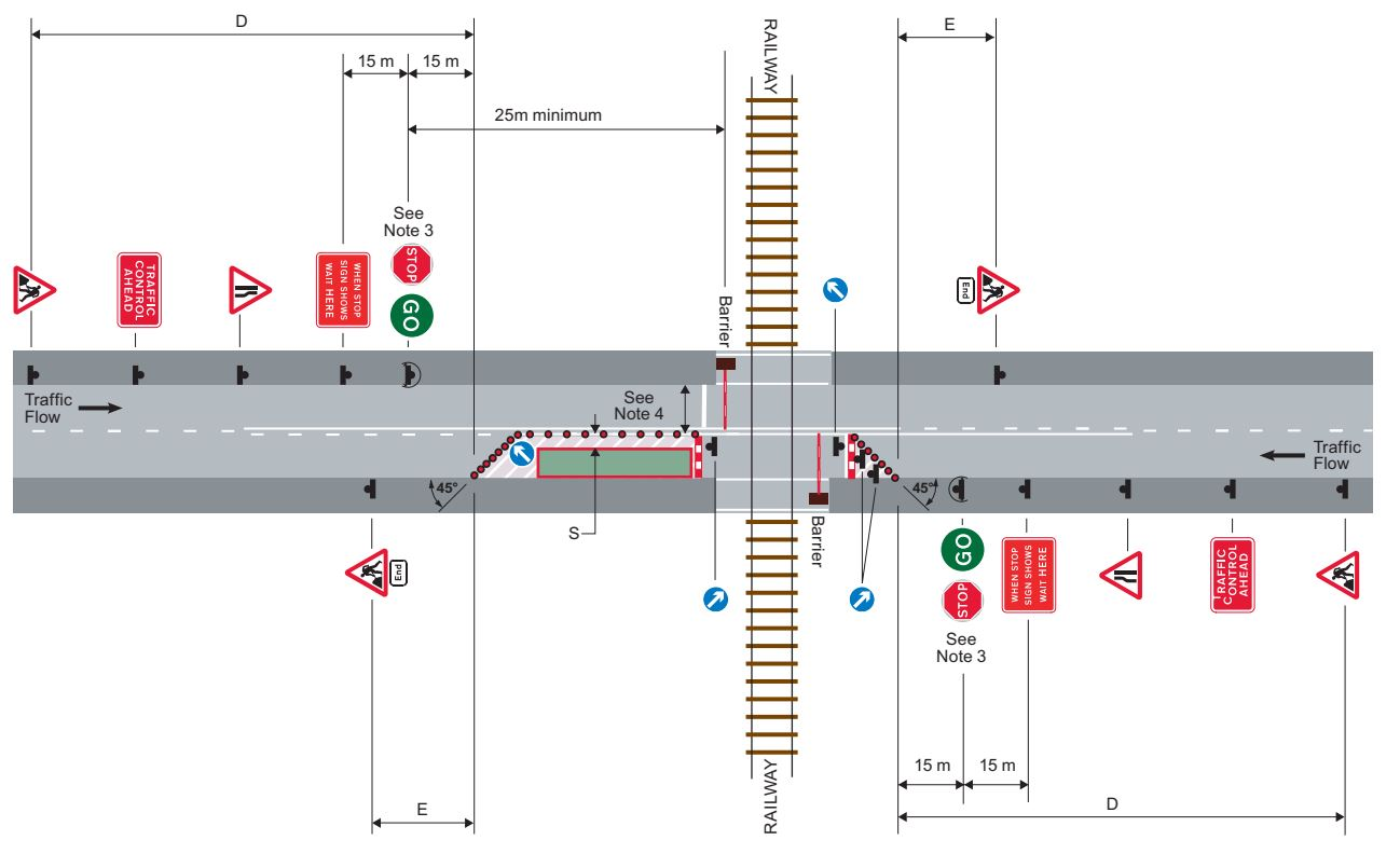 Works at level crossing using stop go boards
